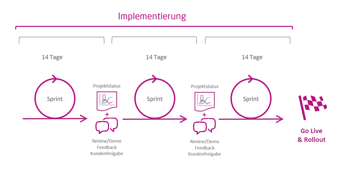 Die Implementierungsphase der Sybit Projektmethodik
